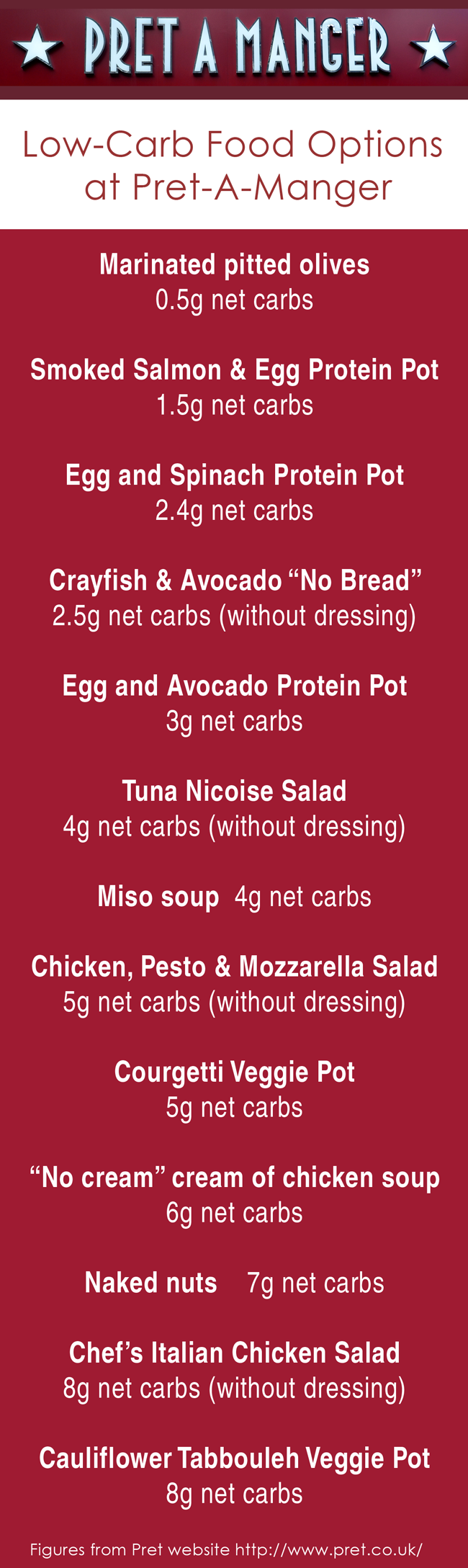 Low-Carb Food Options at Pret-A-Manger - UK