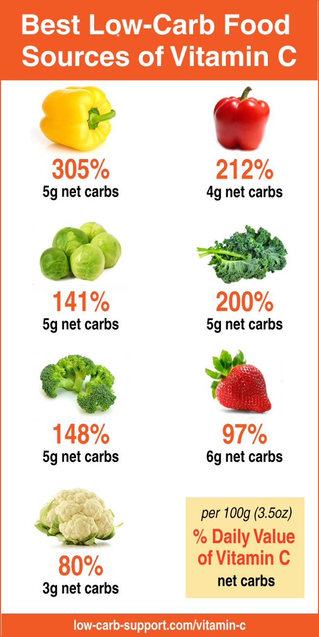 High Fat Low Carb Foods Uk